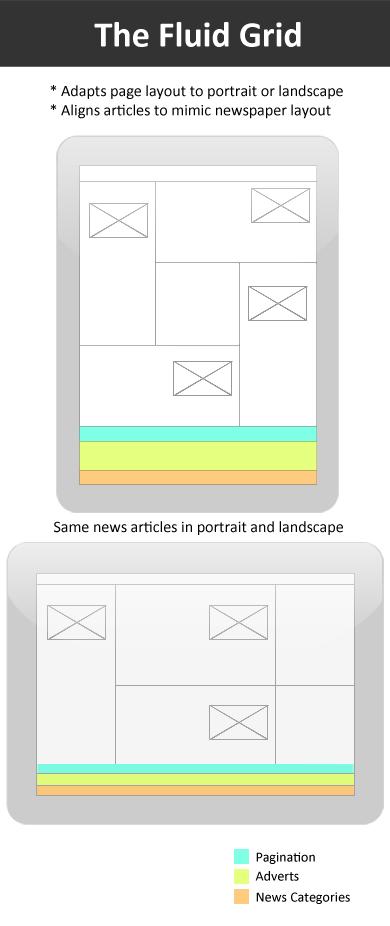iPad News App Interface